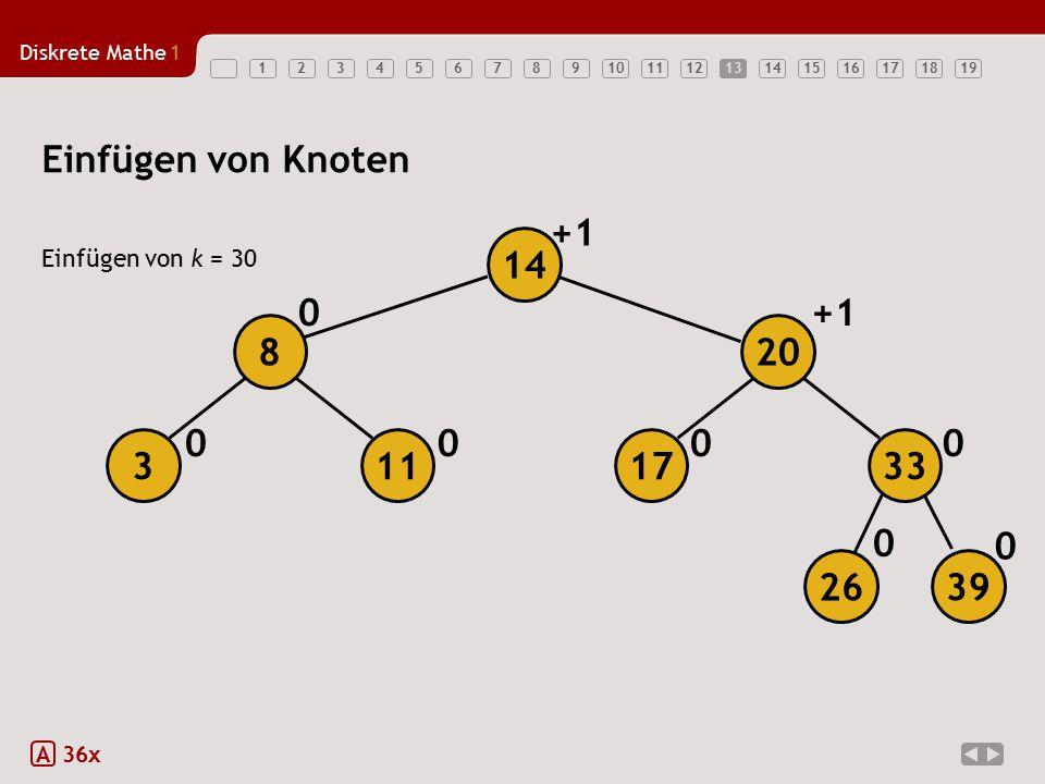 Diskrete Mathe1 1234567891011121314151617181913 Einfügen von Knoten Einfügen von k = 30 A 36x 0 0 0000 0+1 26 39 17113 208 33 14
