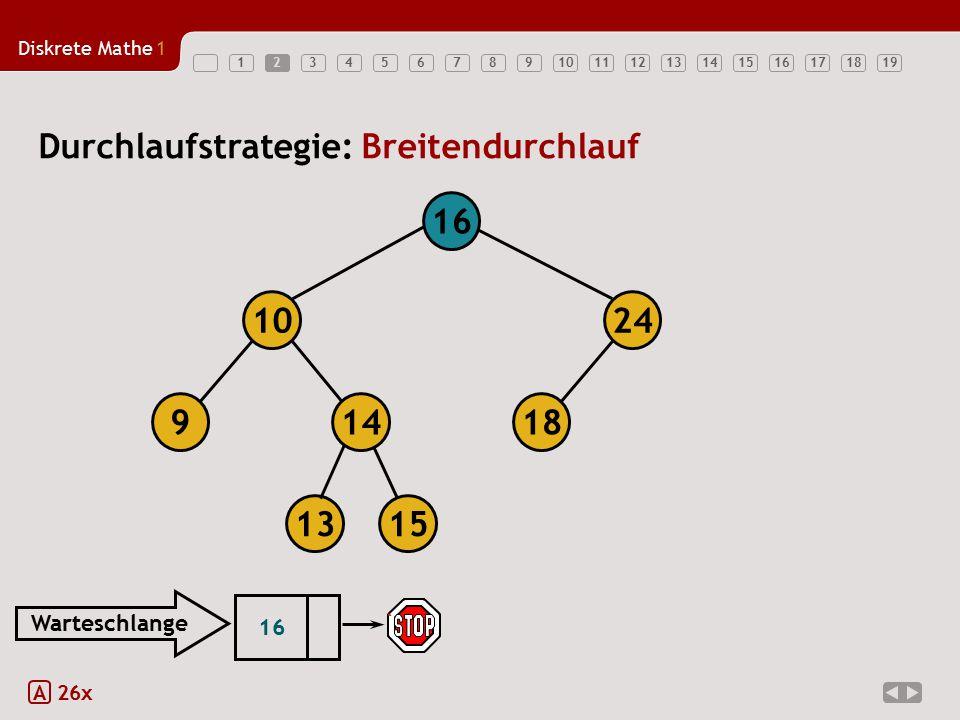 Diskrete Mathe1 123456789101112131415161718192 A 26x Durchlaufstrategie: Breitendurchlauf 18149 1024 16 1315 16 Warteschlange