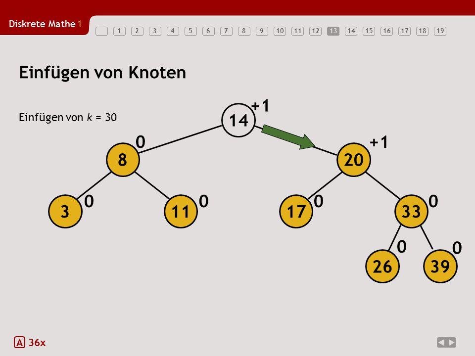 Diskrete Mathe1 1234567891011121314151617181913 Einfügen von Knoten Einfügen von k = 30 A 36x 00 0 0 0 00 +1 14 113 8 26 39 17 20 33