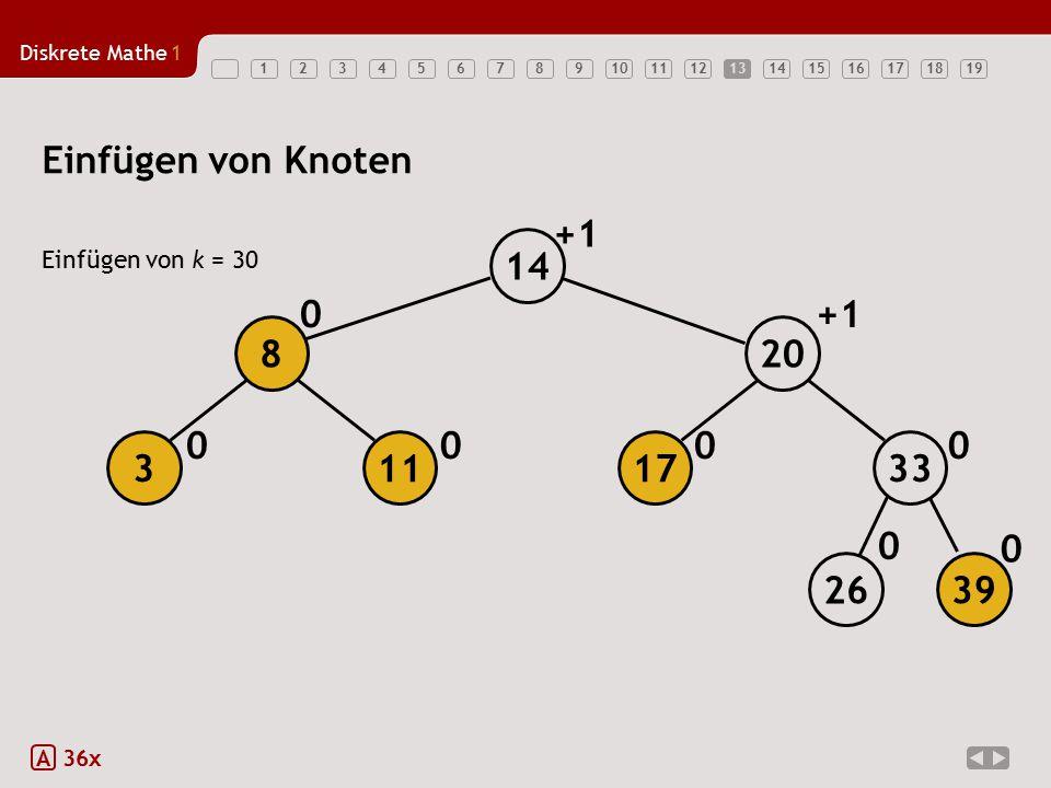 Diskrete Mathe1 1234567891011121314151617181913 Einfügen von Knoten Einfügen von k = 30 A 36x 0 0 0 000 0+1 17 20 14 26 39 33113 8