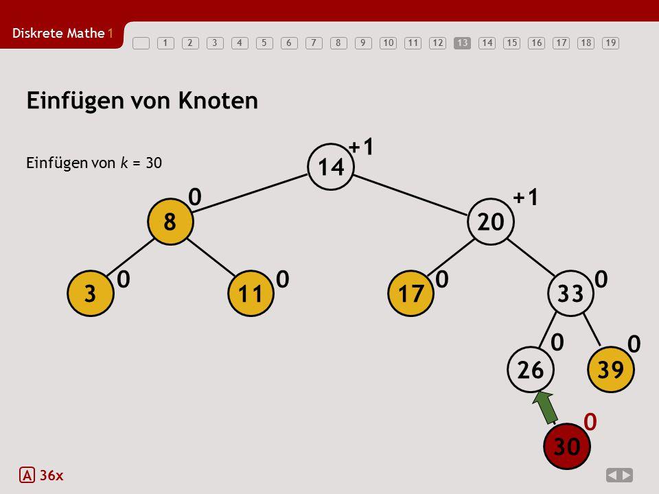 Diskrete Mathe1 1234567891011121314151617181913 Einfügen von Knoten Einfügen von k = 30 A 36x 0 0 000 0 0 +1 0 14 30 26 39 33113 8 17 20