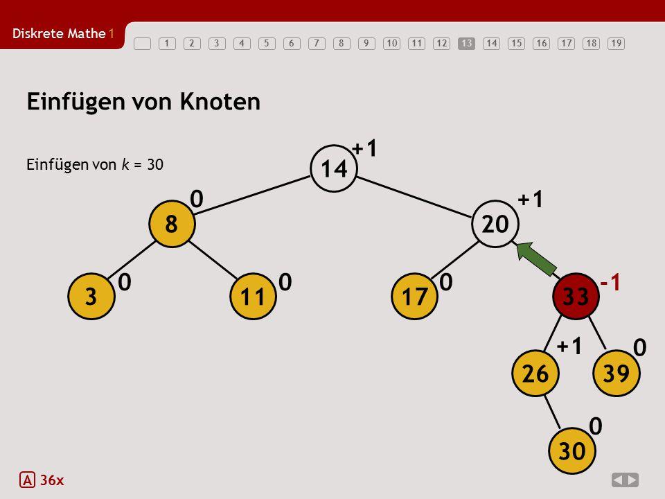 Diskrete Mathe1 1234567891011121314151617181913 Einfügen von Knoten Einfügen von k = 30 A 36x 000 0+1 0 +1 0 17 20 14 113 8 26 39 33 30
