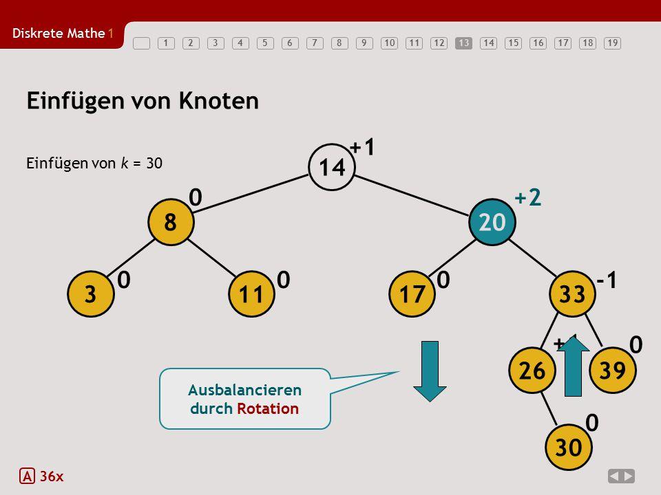 Diskrete Mathe1 1234567891011121314151617181913 Einfügen von Knoten Einfügen von k = 30 A 36x 000 0+2 0 +1 0 Ausbalancieren durch Rotation +1 17 20 14 113 8 26 39 33 30