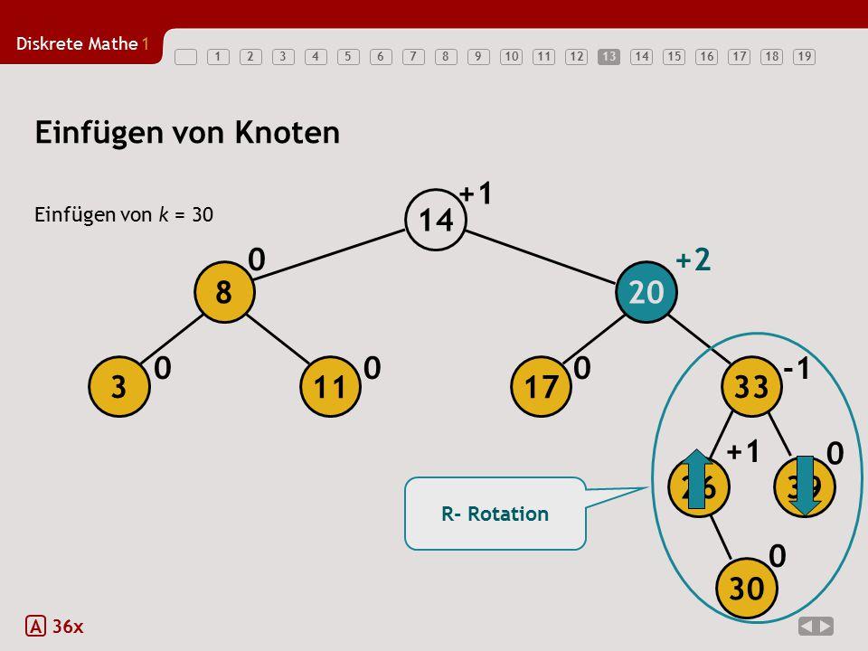 Diskrete Mathe1 1234567891011121314151617181913 Einfügen von Knoten Einfügen von k = 30 A 36x 0 +1 000 0+2 0 R- Rotation +1 26 39 17113 208 33 14 30