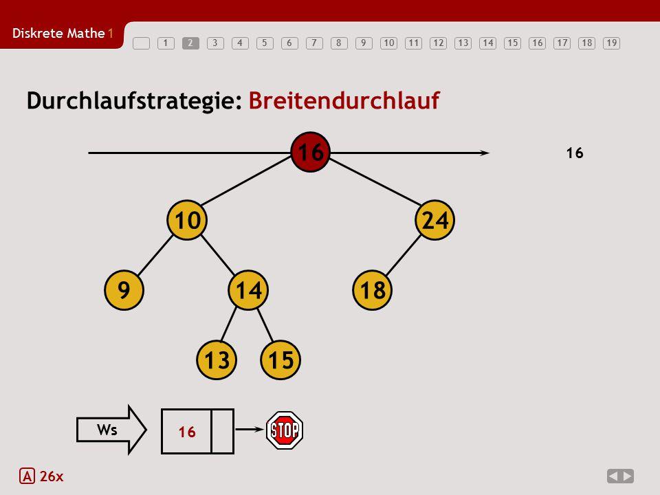 Diskrete Mathe1 123456789101112131415161718192 A 26x Durchlaufstrategie: Breitendurchlauf 18149 1024 16 1315 16 24 9 14 13 18 15 10 15 Ws