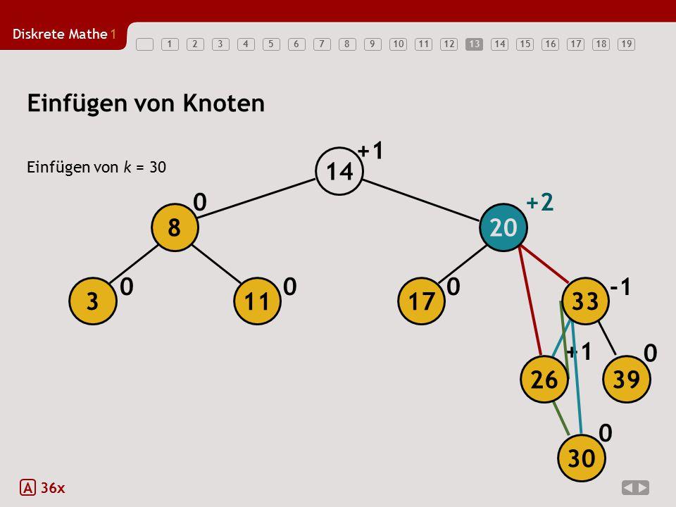 Diskrete Mathe1 1234567891011121314151617181913 Einfügen von Knoten Einfügen von k = 30 A 36x 000 0+2 0 +1 0 +1 17 20 14 113 8 26 39 33 30
