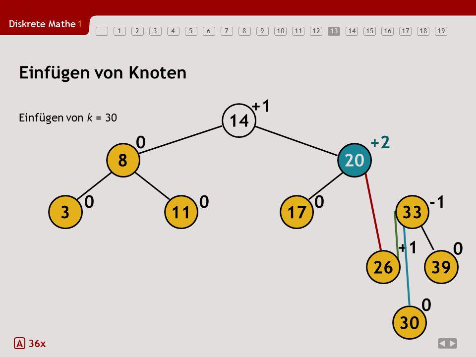 Diskrete Mathe1 1234567891011121314151617181913 Einfügen von Knoten Einfügen von k = 30 A 36x 0 +1 000 0+2 0 +1 26 39 17113 208 33 14 30