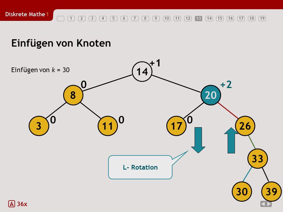 Diskrete Mathe1 1234567891011121314151617181913 Einfügen von Knoten Einfügen von k = 30 A 36x 000 0+2 L- Rotation +1 17 20 14 113 8 26 3039 33