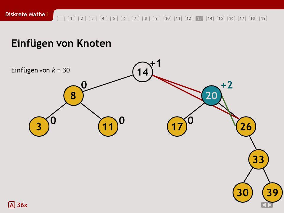 Diskrete Mathe1 1234567891011121314151617181913 Einfügen von Knoten Einfügen von k = 30 A 36x 000 0+2 +1 17 20 26 14 113 8 3039 33