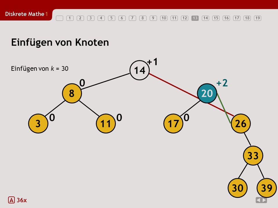 Diskrete Mathe1 1234567891011121314151617181913 Einfügen von Knoten Einfügen von k = 30 A 36x 000 0+2 +1 17113 208 26 14 3039 33