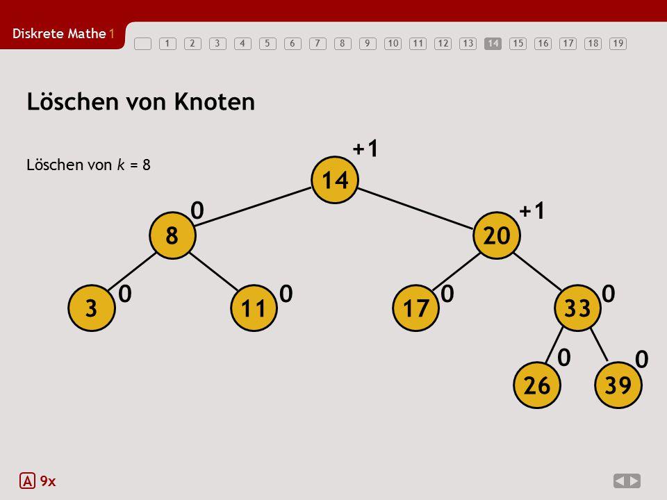 Diskrete Mathe1 1234567891011121314151617181914 Löschen von Knoten Löschen von k = 8 A 9x 0 0000 0+1 0 26 39 17113 208 33 14