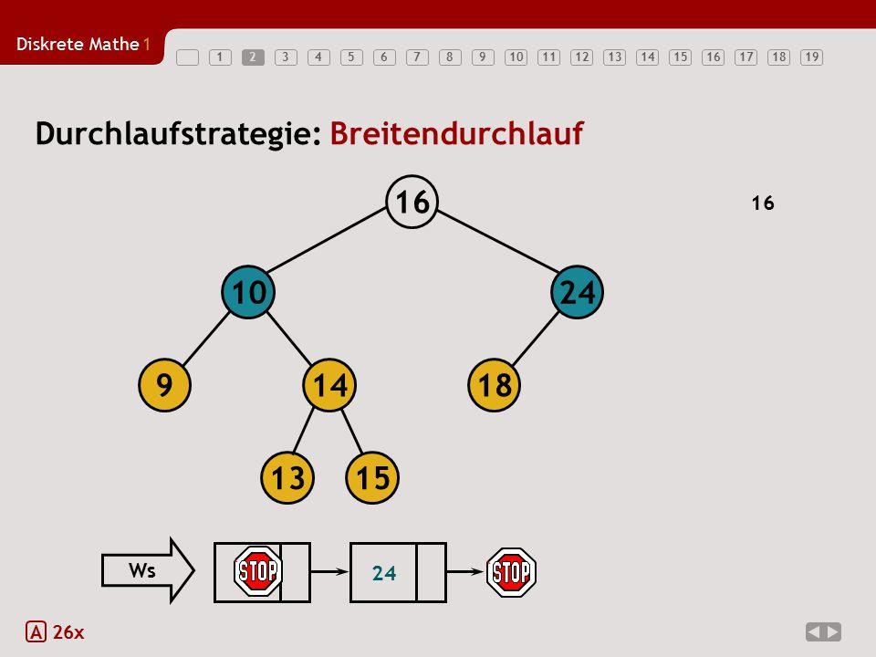 Diskrete Mathe1 123456789101112131415161718192 A 26x Durchlaufstrategie: Breitendurchlauf 18149 1024 16 1315 16 10 24 Ws