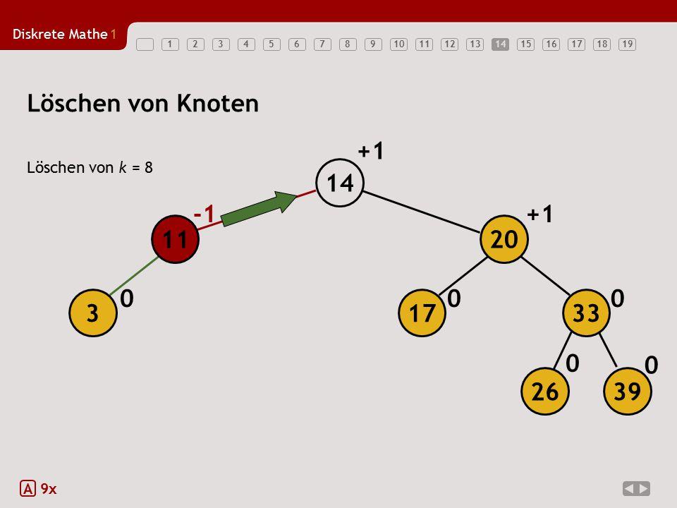 Diskrete Mathe1 1234567891011121314151617181914 Löschen von Knoten Löschen von k = 8 A 9x 0 0 0 00 +1 3 14 11 26 39 17 20 33