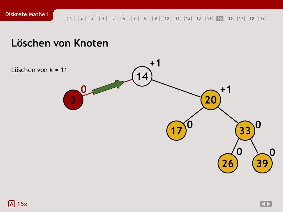 Diskrete Mathe1 1234567891011121314151617181915 Löschen von k = 11 A 15x Löschen von Knoten 0 0 0 00 +1 14 3 26 39 17 20 33