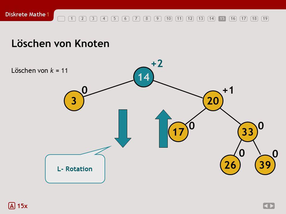 Diskrete Mathe1 1234567891011121314151617181915 Löschen von k = 11 A 15x Löschen von Knoten 0 0 0 00 +1 +2 L- Rotation 14 3 26 39 17 20 33