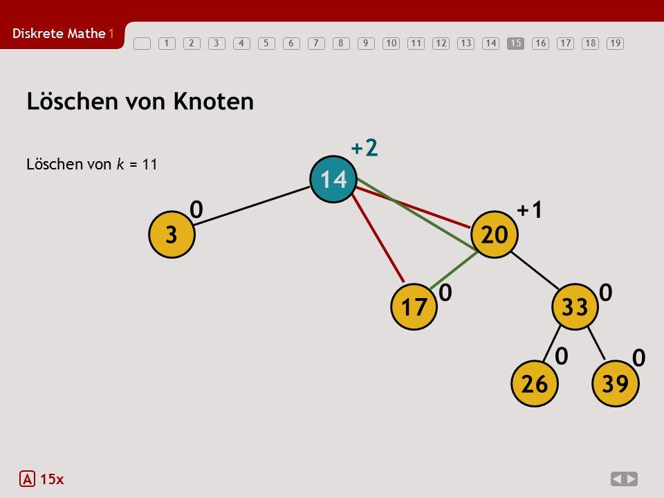 Diskrete Mathe1 1234567891011121314151617181915 Löschen von k = 11 A 15x Löschen von Knoten 0 0 0 00 +1 +2 14 3 26 39 17 20 33