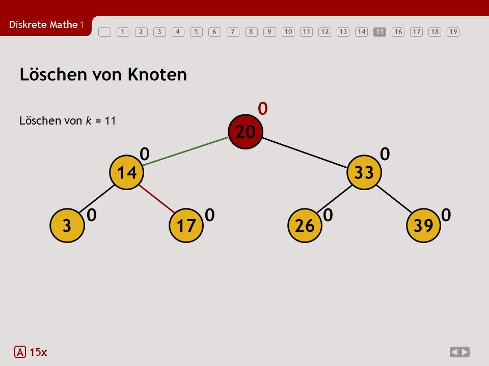 Diskrete Mathe1 1234567891011121314151617181915 Löschen von k = 11 A 15x Löschen von Knoten 00 0 00 0 0 20 173 14 26 33 39