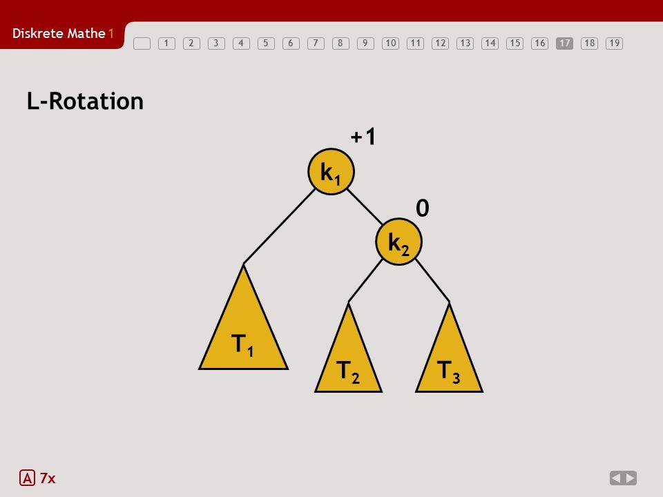 Diskrete Mathe1 1234567891011121314151617181917 A 7x L-Rotation T1T1 T2T2 T3T3 k1k1 k2k2 0 +1