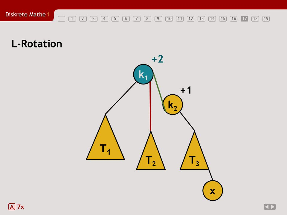Diskrete Mathe1 1234567891011121314151617181917 A 7x L-Rotation T1T1 T2T2 T3T3 k1k1 k2k2 x +1 +2