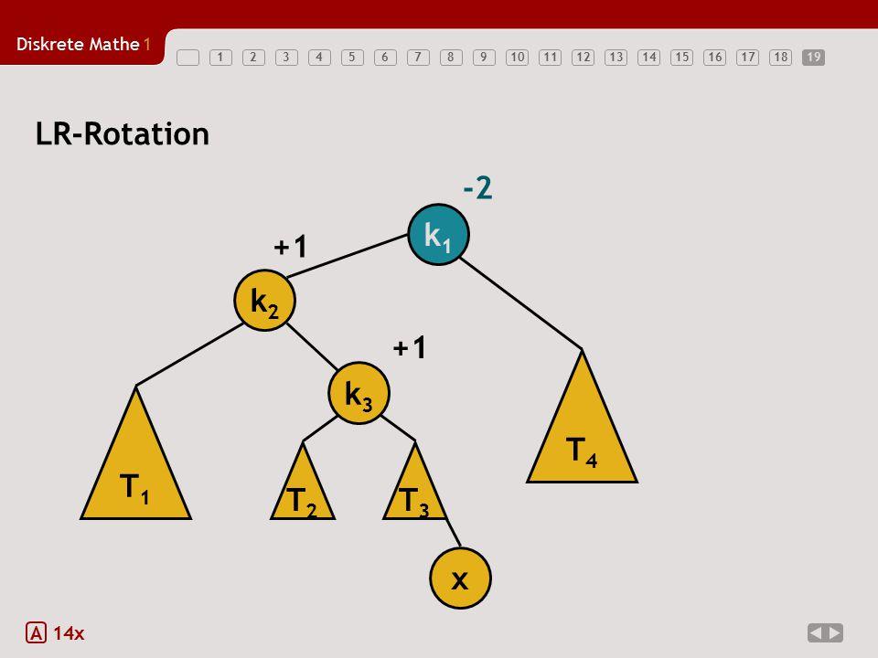 Diskrete Mathe1 12345678910111213141516171819 LR-Rotation A 14x T1T1 k2k2 k1k1 x +1 -2 T3T3 T4T4 k3k3 T2T2 +1