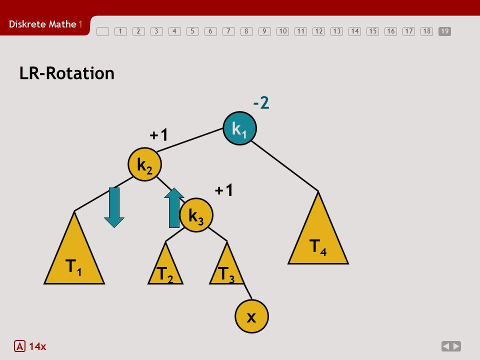 Diskrete Mathe1 12345678910111213141516171819 LR-Rotation A 14x k1k1 -2 T4T4 T1T1 k2k2 x +1 T3T3 k3k3 T2T2