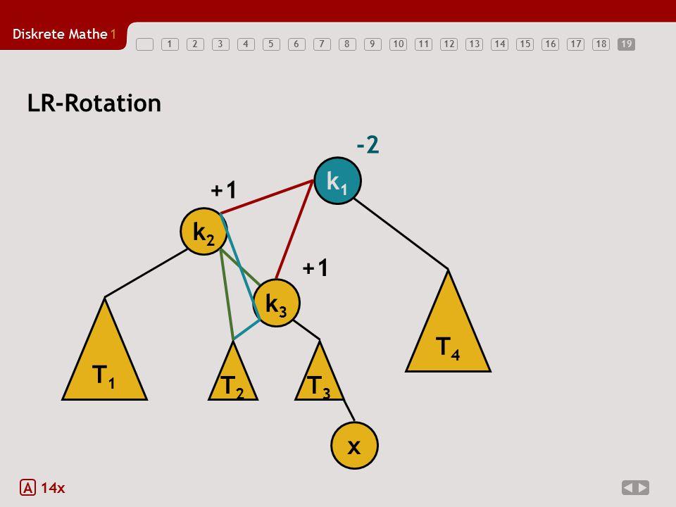 Diskrete Mathe1 12345678910111213141516171819 LR-Rotation A 14x k1k1 -2 T1T1 k2k2 x +1 T3T3 T4T4 k3k3 T2T2