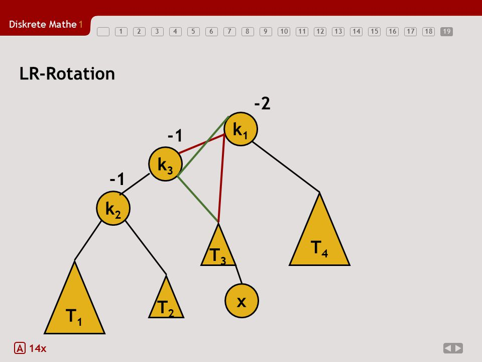Diskrete Mathe1 12345678910111213141516171819 LR-Rotation A 14x k1k1 -2 T1T1 k2k2 x T3T3 T4T4 k3k3 T2T2