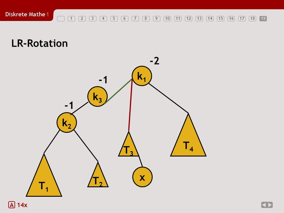 Diskrete Mathe1 12345678910111213141516171819 LR-Rotation A 14x T1T1 k2k2 k1k1 x -2 T3T3 T4T4 k3k3 T2T2