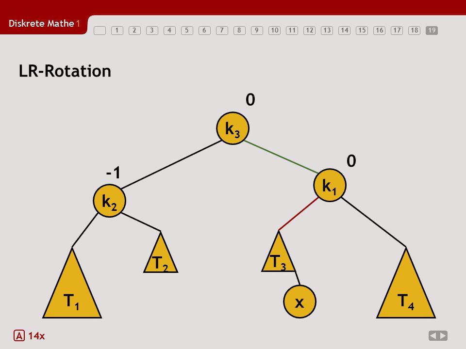 Diskrete Mathe1 12345678910111213141516171819 LR-Rotation A 14x T1T1 k2k2 k1k1 x 0 0 T3T3 T4T4 k3k3 T2T2