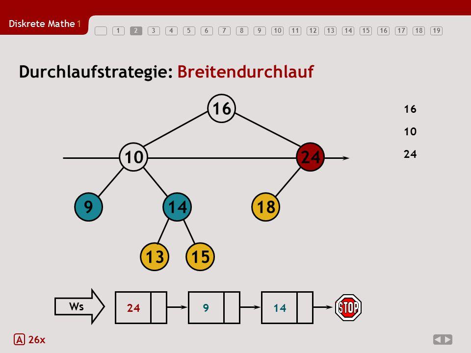 Diskrete Mathe1 123456789101112131415161718192 A 26x Durchlaufstrategie: Breitendurchlauf 18149 1024 16 1315 16 24 10 249 Ws 14