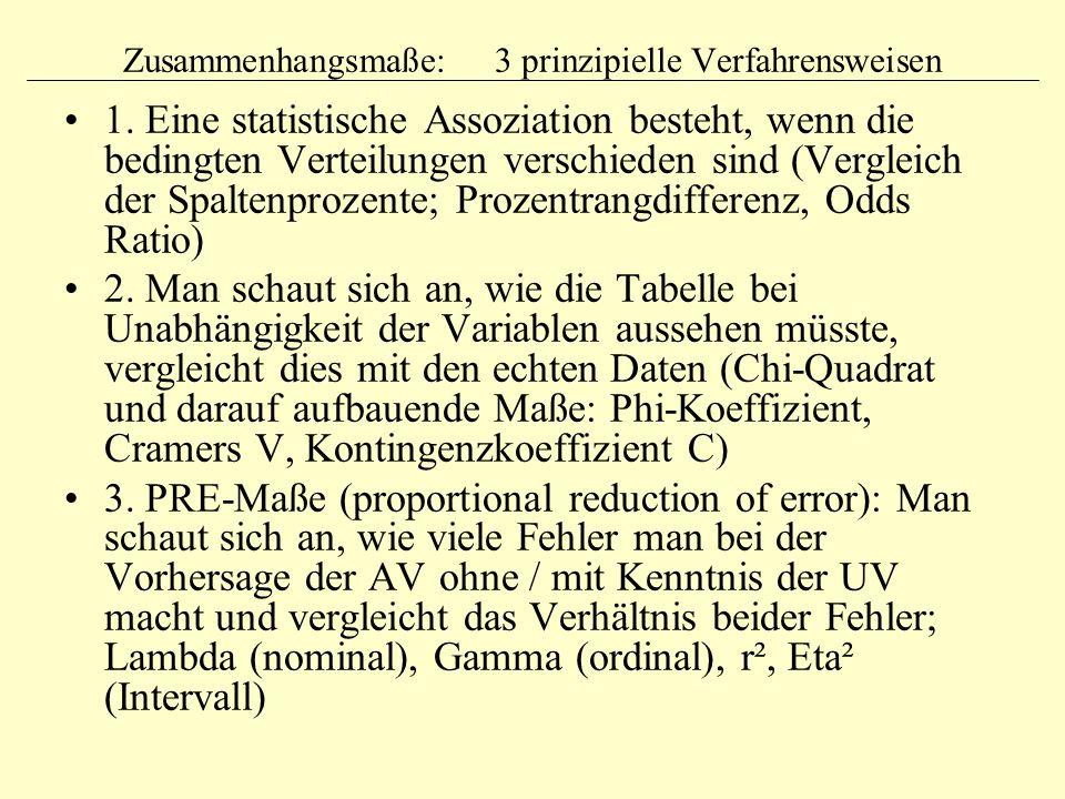 Zusammenhangsmaße: 3 prinzipielle Verfahrensweisen 1. Eine statistische Assoziation besteht, wenn die bedingten Verteilungen verschieden sind (Verglei