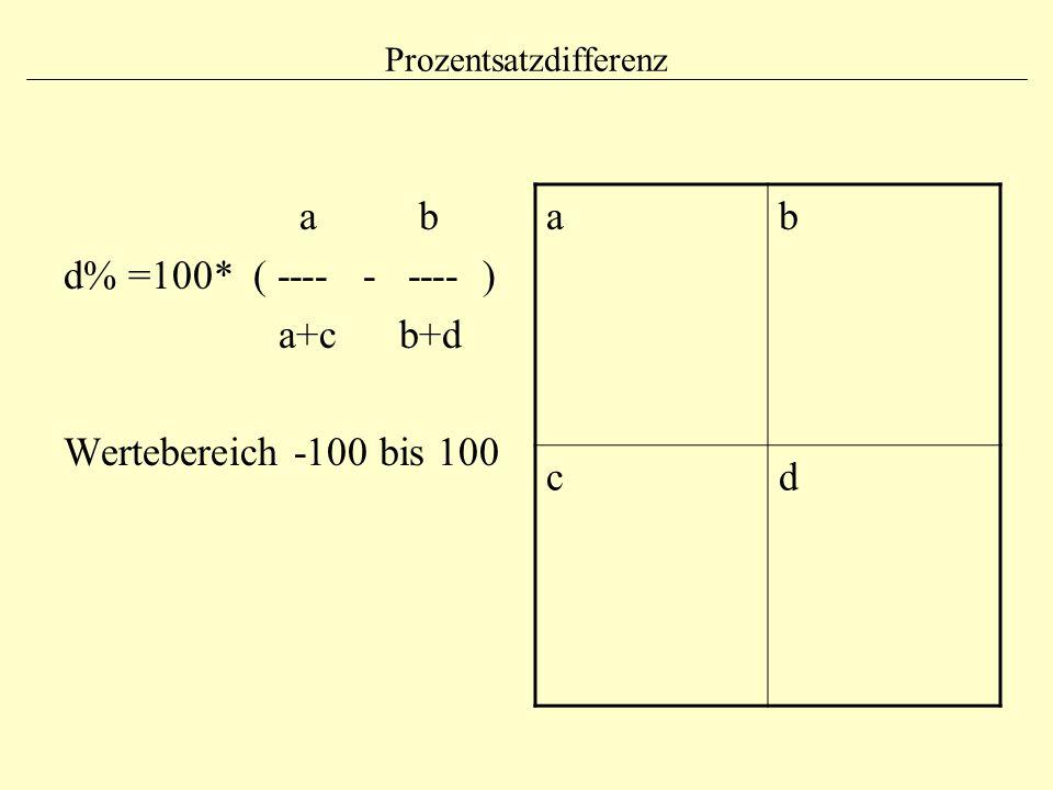 Prozentsatzdifferenz a b d% =100* ( ---- - ---- ) a+c b+d Wertebereich -100 bis 100 ab cd
