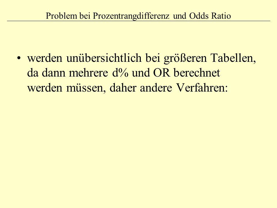 Problem bei Prozentrangdifferenz und Odds Ratio werden unübersichtlich bei größeren Tabellen, da dann mehrere d% und OR berechnet werden müssen, daher