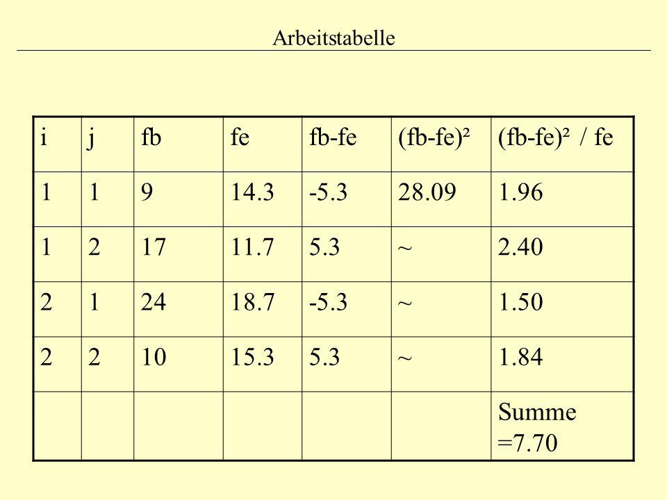 Arbeitstabelle ijfbfefb-fe(fb-fe)²(fb-fe)² / fe 11914.3-5.328.091.96 121711.75.3~2.40 212418.7-5.3~1.50 221015.35.3~1.84 Summe =7.70