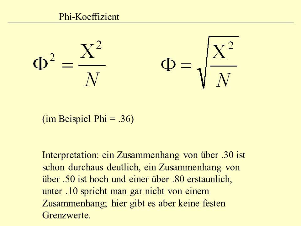 Phi-Koeffizient (im Beispiel Phi =.36) Interpretation: ein Zusammenhang von über.30 ist schon durchaus deutlich, ein Zusammenhang von über.50 ist hoch