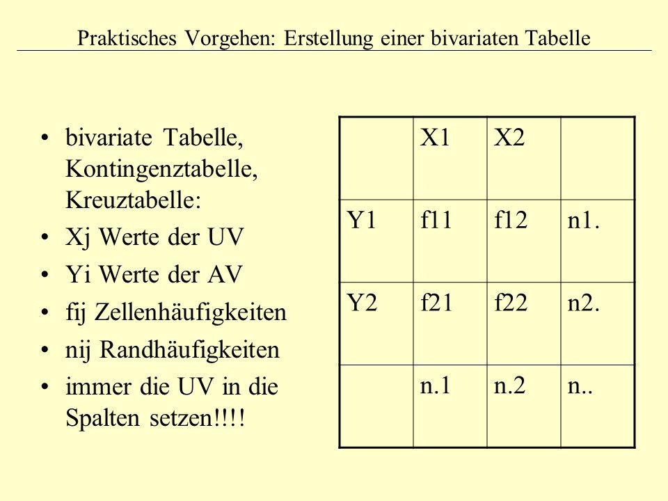 Praktisches Vorgehen: Erstellung einer bivariaten Tabelle bivariate Tabelle, Kontingenztabelle, Kreuztabelle: Xj Werte der UV Yi Werte der AV fij Zell