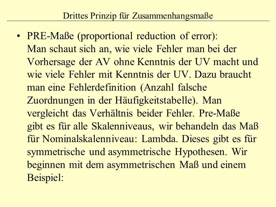 Drittes Prinzip für Zusammenhangsmaße PRE-Maße (proportional reduction of error): Man schaut sich an, wie viele Fehler man bei der Vorhersage der AV o