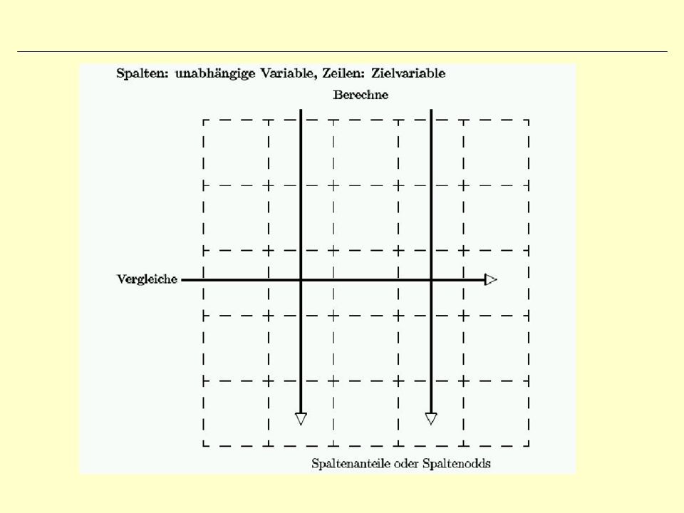 Chi-Quadrat Prinzip: Man vergleicht die Kreuztabelle mit einer fiktiven Tabelle, die bei Unabhängigkeit beider Variablen aus den Randverteilungen resultieren würde.