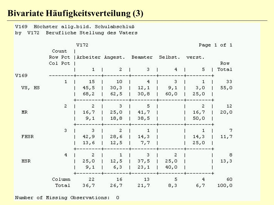 Schulbildung niedrig hoch 26 nein Berufs- 34 wechsel ja 33 27 60 Beispiel: beobachtete und erwartete Häufigkeiten 9 14.3 17 11.7 24 18.7 10 15.3 Zelle oben links: erwartete Häufigkeit=26 * 33 / 60=14.3