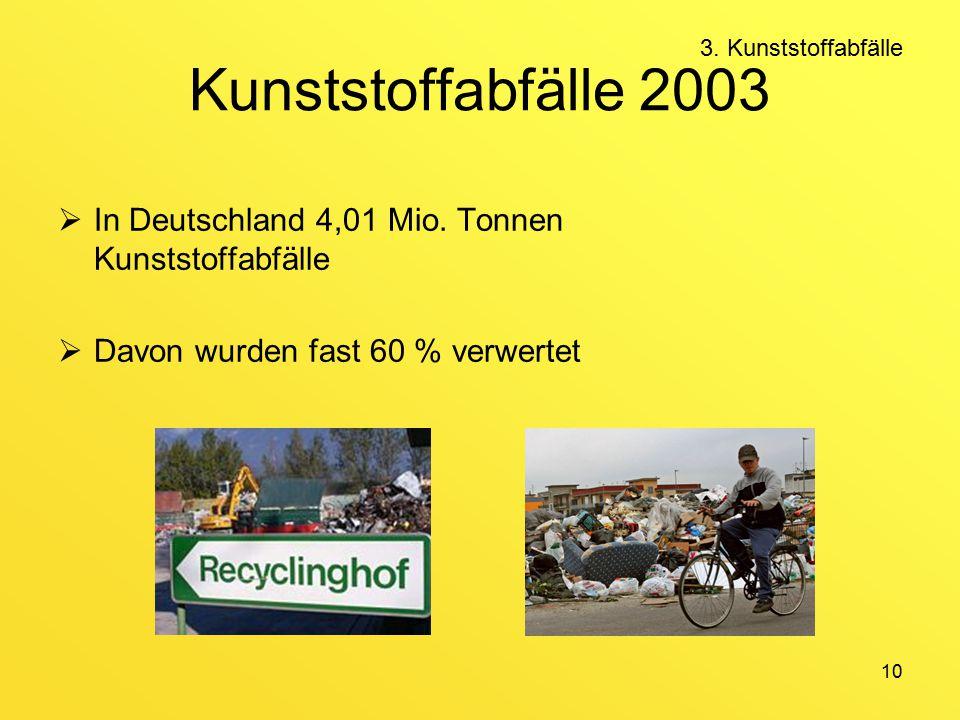 10 Kunststoffabfälle 2003  In Deutschland 4,01 Mio.