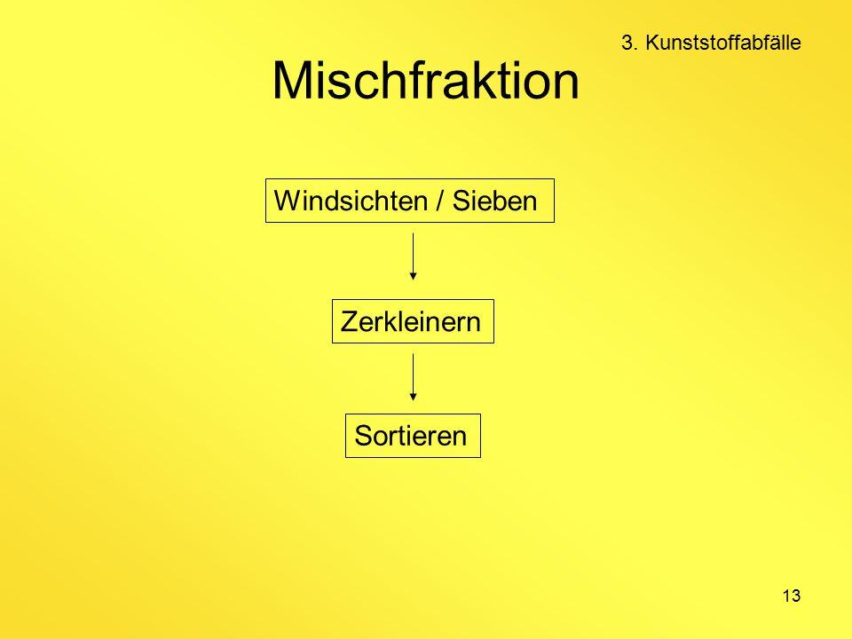 13 Mischfraktion Windsichten / Sieben Zerkleinern Sortieren 3. Kunststoffabfälle