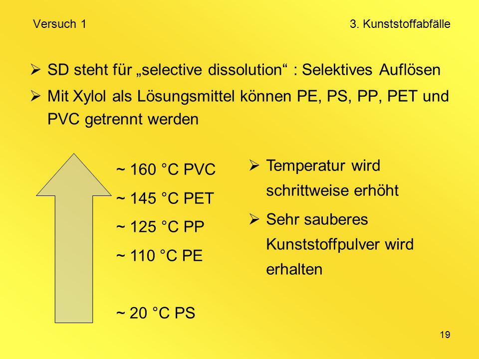 """19  SD steht für """"selective dissolution : Selektives Auflösen  Mit Xylol als Lösungsmittel können PE, PS, PP, PET und PVC getrennt werden ~ 160 °C PVC ~ 145 °C PET ~ 125 °C PP ~ 110 °C PE ~ 20 °C PS Versuch 1 3."""