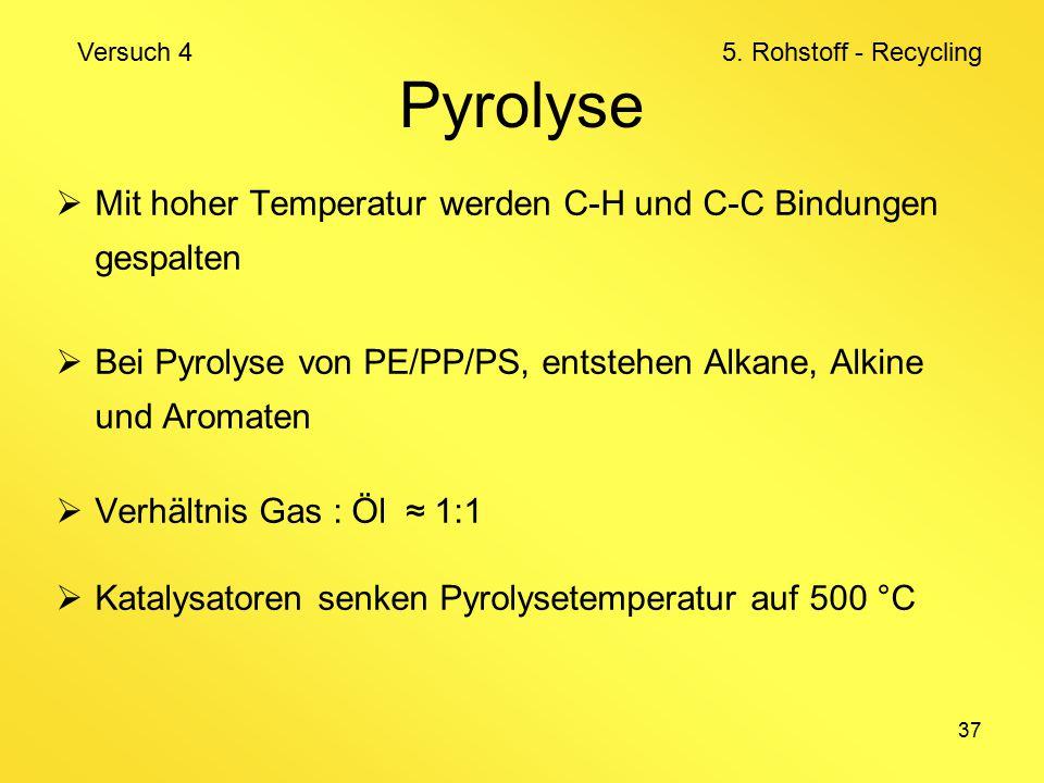 37 Pyrolyse  Mit hoher Temperatur werden C-H und C-C Bindungen gespalten  Bei Pyrolyse von PE/PP/PS, entstehen Alkane, Alkine und Aromaten  Verhältnis Gas : Öl ≈ 1:1  Katalysatoren senken Pyrolysetemperatur auf 500 °C Versuch 4 5.