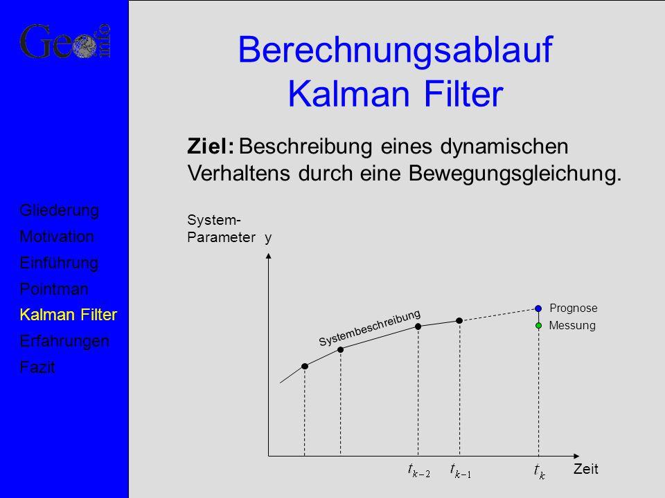 Berechnungsablauf Kalman Filter System- Parameter y Zeit Systembeschreibung Prognose Messung Motivation Pointman Kalman Filter Erfahrungen Fazit Einfü