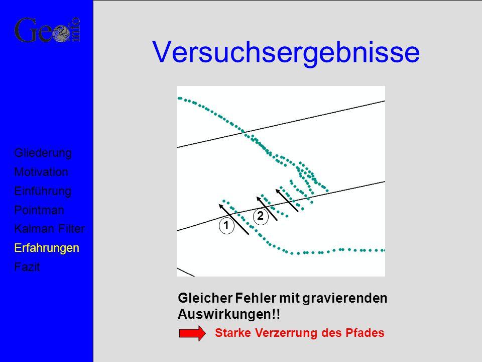 Versuchsergebnisse Motivation Pointman Kalman Filter Erfahrungen Fazit Einführung Gliederung Gleicher Fehler mit gravierenden Auswirkungen!! Starke Ve