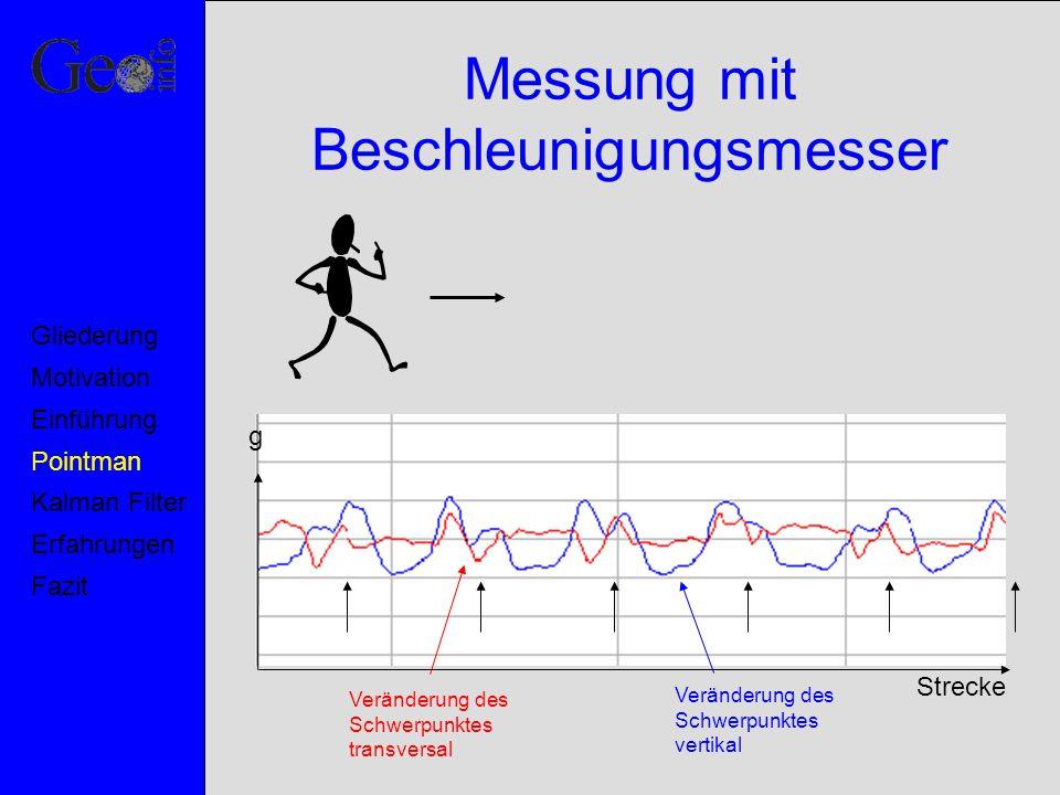 Fast Fourier Transformation Peakfrequenz 1,7 rtHz Peakamplitude 0.29 grms Motivation Pointman Kalman Filter Erfahrungen Fazit Einführung Gliederung