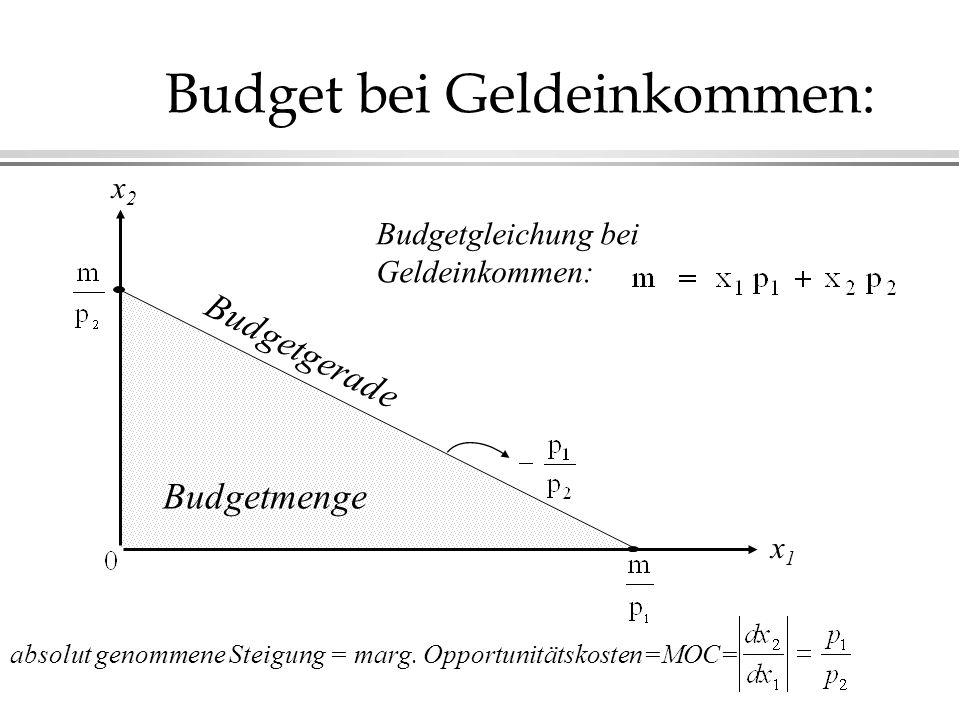 Budget bei Geldeinkommen: Budgetmenge Budgetgerade x1x1 x2x2 absolut genommene Steigung = marg.