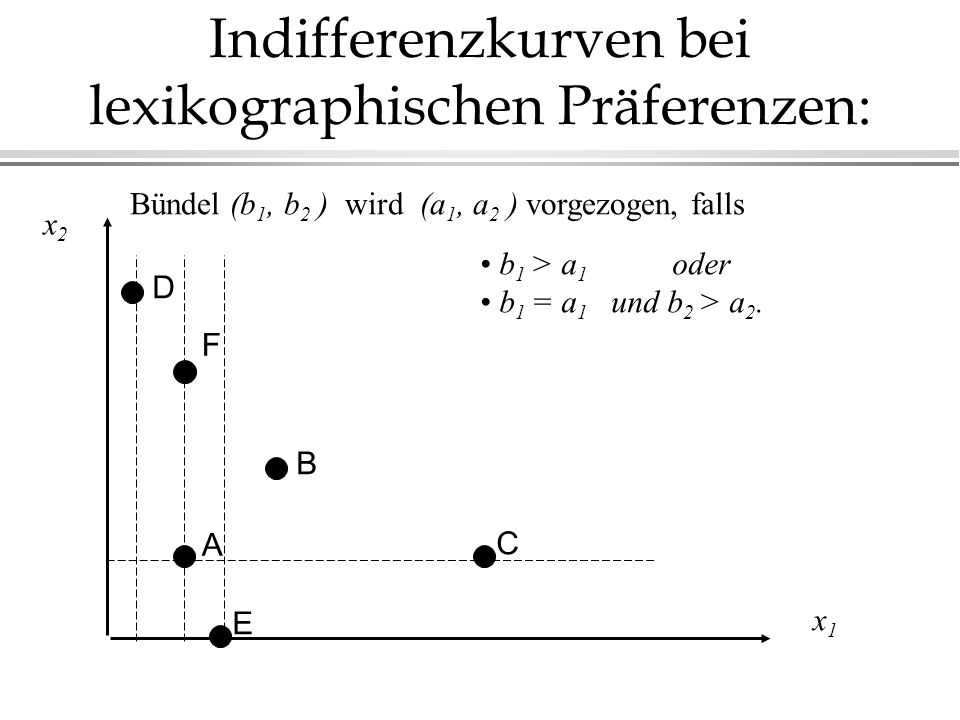 Indifferenzkurven bei lexikographischen Präferenzen: x2x2 x1x1 Bündel (b 1, b 2 ) wird (a 1, a 2 ) vorgezogen, falls b 1 > a 1 oder b 1 = a 1 und b 2 > a 2.
