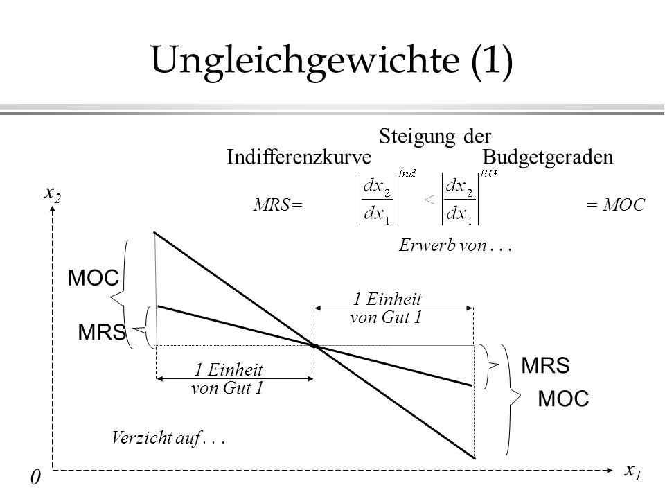 Ungleichgewichte (1) Steigung der IndifferenzkurveBudgetgeraden MRS== MOC 1 Einheit von Gut 1 1 Einheit von Gut 1 Erwerb von...