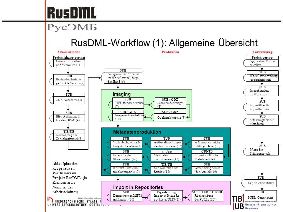 Matthias SchulzeBernhard Tempel RusDML-Workflow (1): Allgemeine Übersicht Lizenz: Einwerben und Verwalten (1) Projektleitung/-partner Bestandsaufnahme